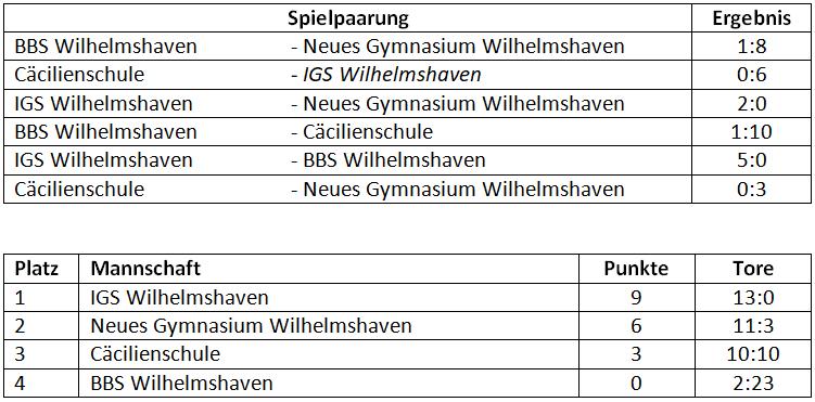Busfahrplan wilhelmshaven